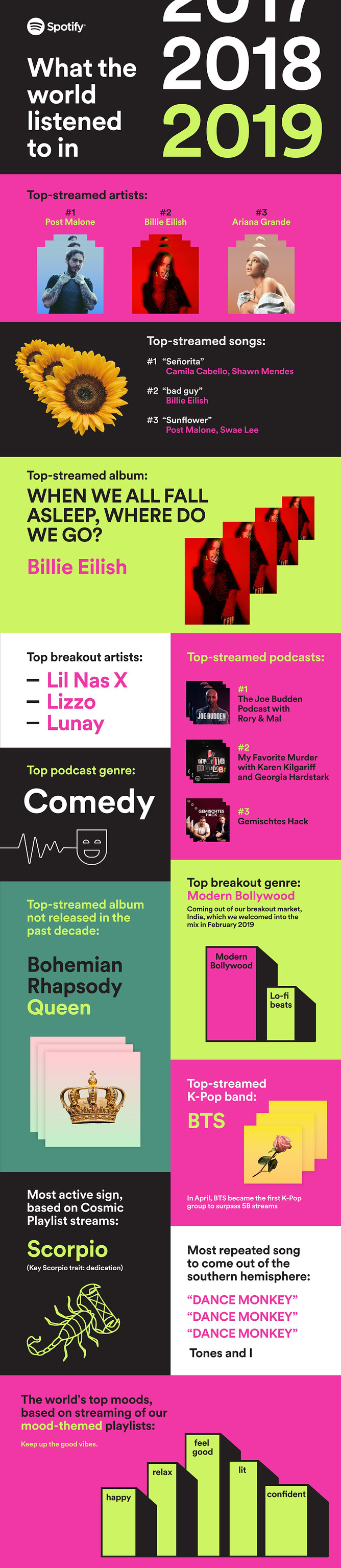 Spotify_Wrapped_2019_Infographic En