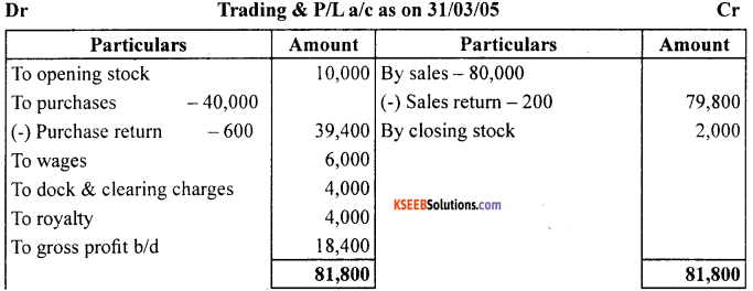 1st PUC Accountancy Question Bank Chapter 9 Financial Statement - I -27