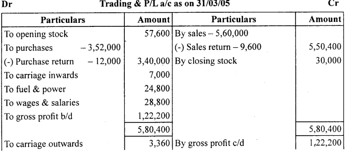 1st PUC Accountancy Question Bank Chapter 9 Financial Statement - I -35