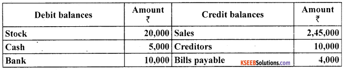 1st PUC Accountancy Question Bank Chapter 9 Financial Statement - I -42