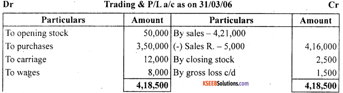 1st PUC Accountancy Question Bank Chapter 9 Financial Statement - I -54