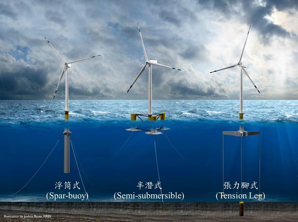 浮動式離岸風機適用海床較深的地區,成為未來趨勢。圖片來源:經濟部技術處。資料來源:NREL、工研院產科國際所ITIS研究團隊整理。