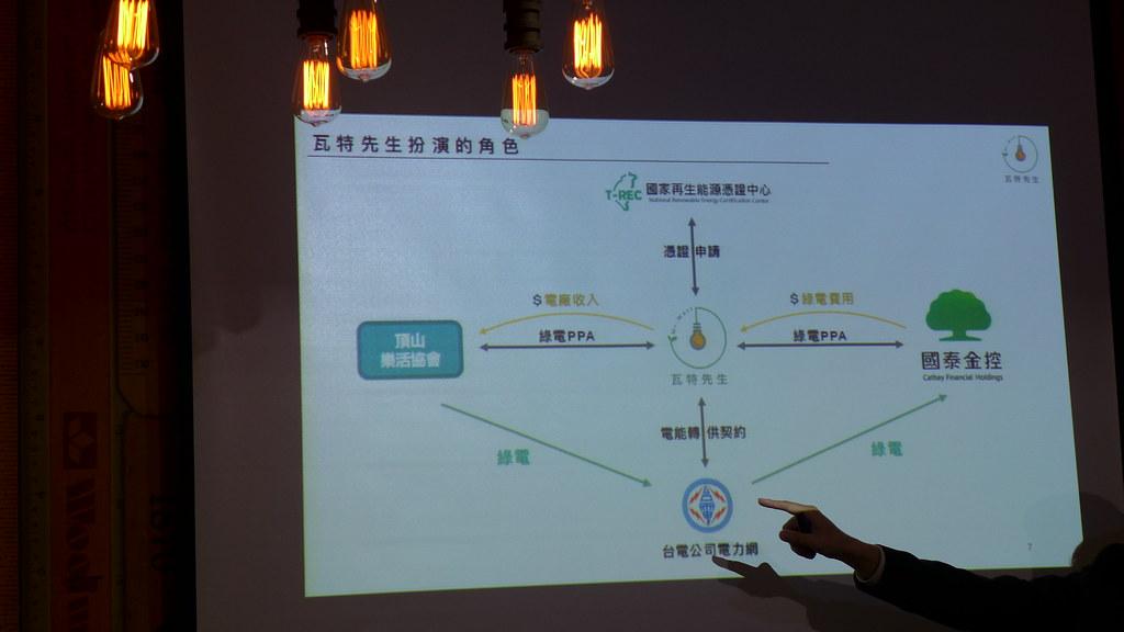 瓦特先生執行長楊青晏指出,過去國泰跟台電買電,未來可直接跟瓦特先生買電。翻攝簡報