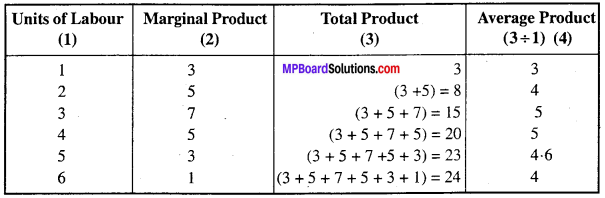 MP Board Class 12th Economics Important Questions Unit 3 producer behaviour and supply -29