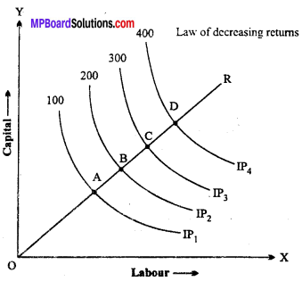 MP Board Class 12th Economics Important Questions Unit 3 producer behaviour and supply -27