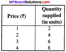 MP Board Class 12th Economics Important Questions Unit 3 producer behaviour and supply -4