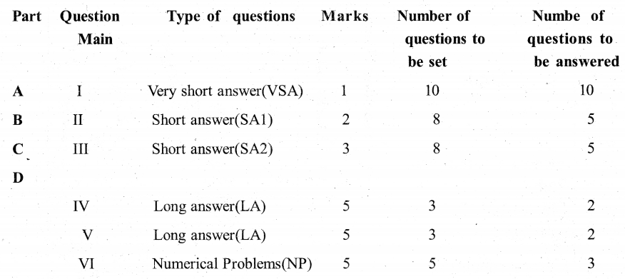 Karnataka 2nd PUC Physics Weightage to forms of Questions