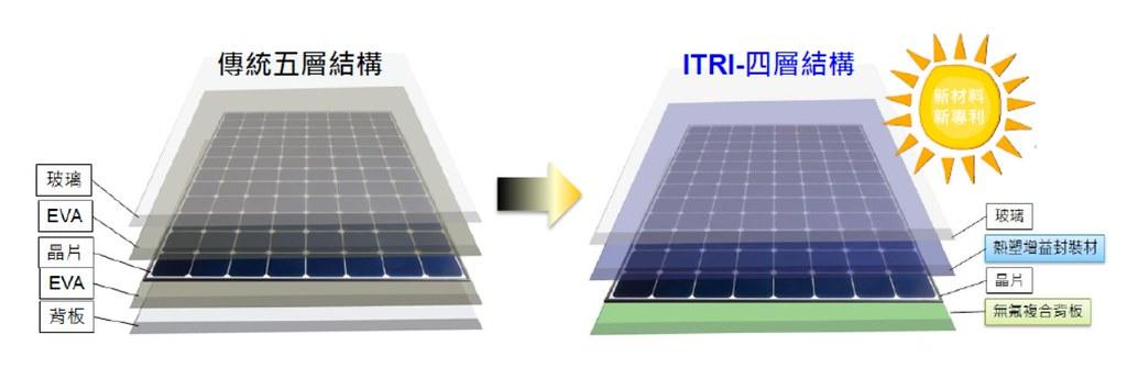 傳統的光電板採用封裝膠EVA將玻璃、電池片(晶片)、背板間封裝。「易拆解」太陽能模組除改變膠合材質外,也減少一層EVA,改用無氟的背板。圖片來源:工研院