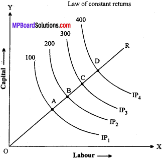 MP Board Class 12th Economics Important Questions Unit 3 producer behaviour and supply -26