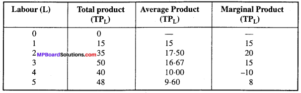 MP Board Class 12th Economics Important Questions Unit 3 producer behaviour and supply -13