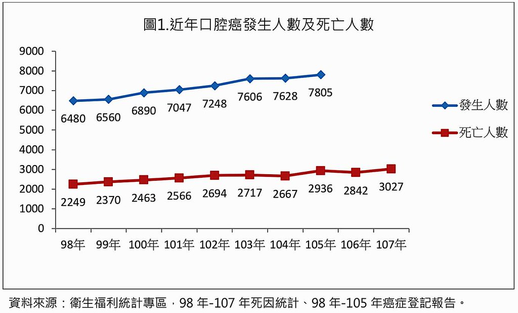 近年口腔癌發生人數和死亡人數(提供/台灣檳癌防制聯盟)