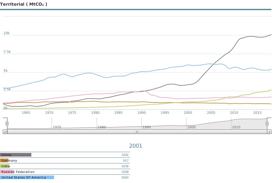 各國歷年二氧化碳排放量圖表。資料來源:全球碳圖集