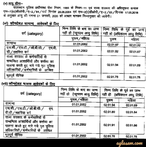 Rajasthan police age limit