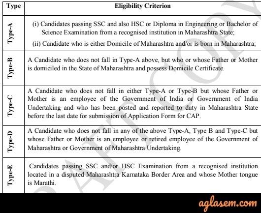 MHT CET 2020 Eligibility Criteria