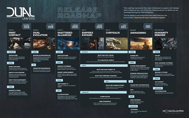 Dual Universe - Roadmap Dec2019 (1)