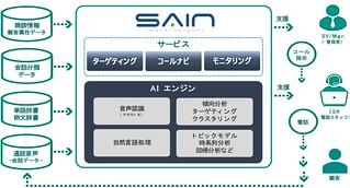 インサイドセールス業務を支援するIBM Watsonを活用したAIツール_SAIN