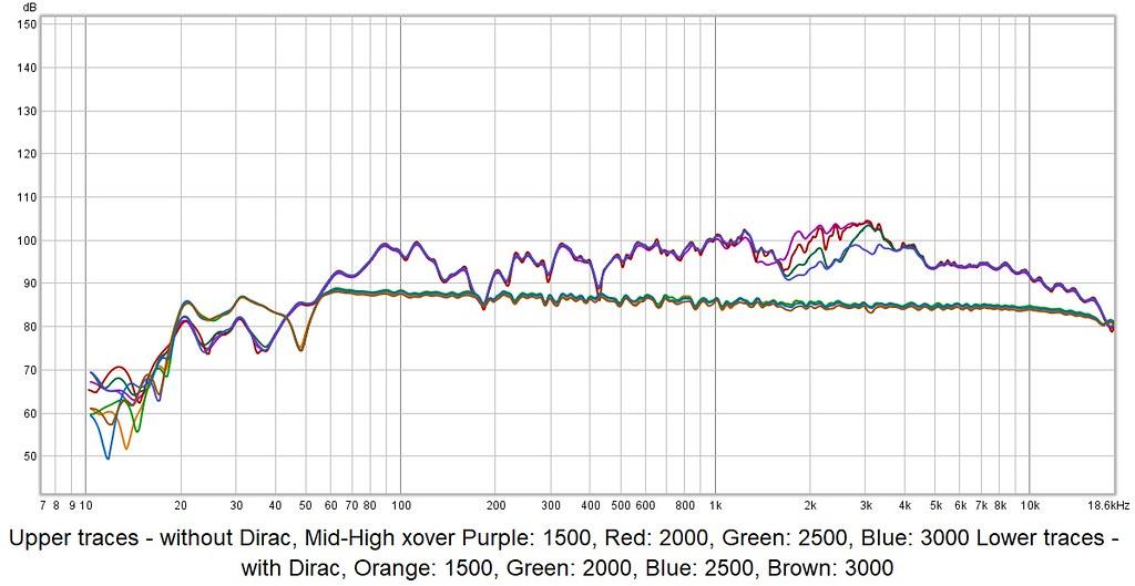 Effect of DIRAC - 3