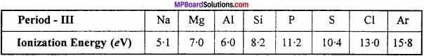 MP Board Class 11th Chemistry Important Questions Chapter 3 Classification of Elements and Periodicity 3