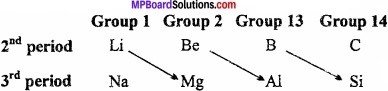 MP Board Class 11th Chemistry Important Questions Chapter 3 Classification of Elements and Periodicity 2