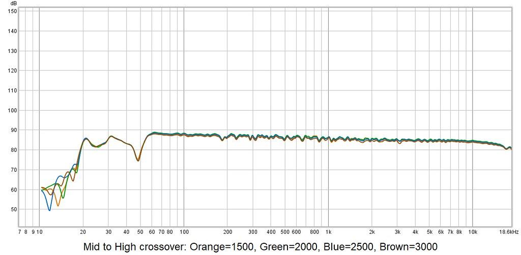 Effect of DIRAC - 2