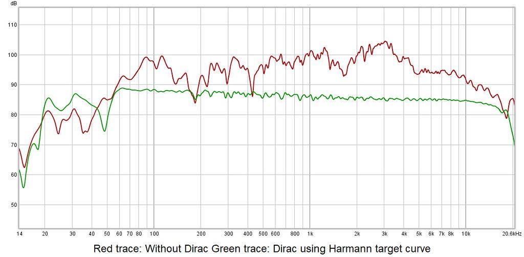 Effect of DIRAC - 1