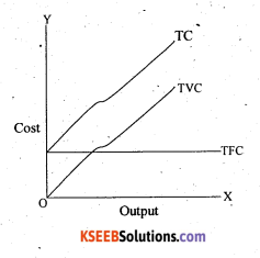 2nd PUC Economics Question Bank Chapter 4 Production and Cost 19