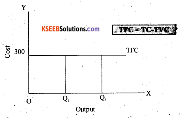 2nd PUC Economics Question Bank Chapter 4 Production and Cost 17