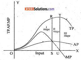 2nd PUC Economics Question Bank Chapter 4 Production and Cost 5