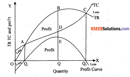 2nd PUC Economics Question Bank Chapter 6 Imperfect Competitive Markets 9