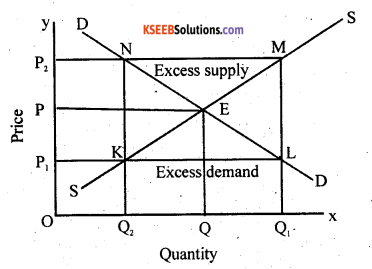 2nd PUC Economics Question Bank Chapter 5 The Theory Of The Firm And Perfect Competition 12