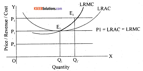 2nd PUC Economics Question Bank Chapter 5 The Theory Of The Firm And Perfect Competition 11