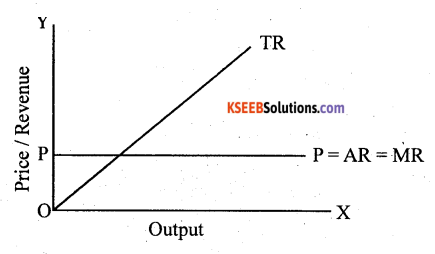 2nd PUC Economics Question Bank Chapter 5 The Theory Of The Firm And Perfect Competition 6