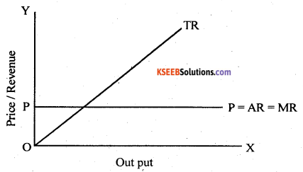 2nd PUC Economics Question Bank Chapter 5 The Theory Of The Firm And Perfect Competition 4
