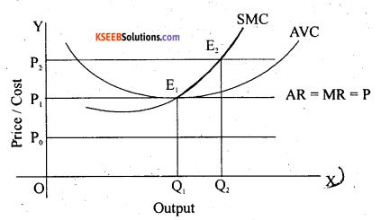 2nd PUC Economics Question Bank Chapter 5 The Theory Of The Firm And Perfect Competition 9