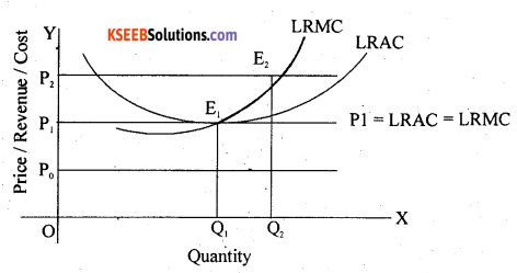 2nd PUC Economics Question Bank Chapter 5 The Theory Of The Firm And Perfect Competition 7