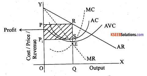 2nd PUC Economics Question Bank Chapter 6 Imperfect Competitive Markets 6