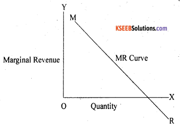 2nd PUC Economics Question Bank Chapter 6 Imperfect Competitive Markets 4