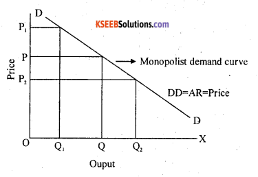 2nd PUC Economics Question Bank Chapter 6 Imperfect Competitive Markets 1