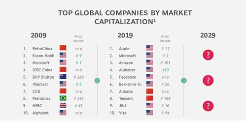 Top Global companies by maarket capitalization