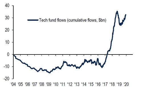 tech fund flows record