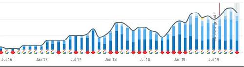fpww semrush graph