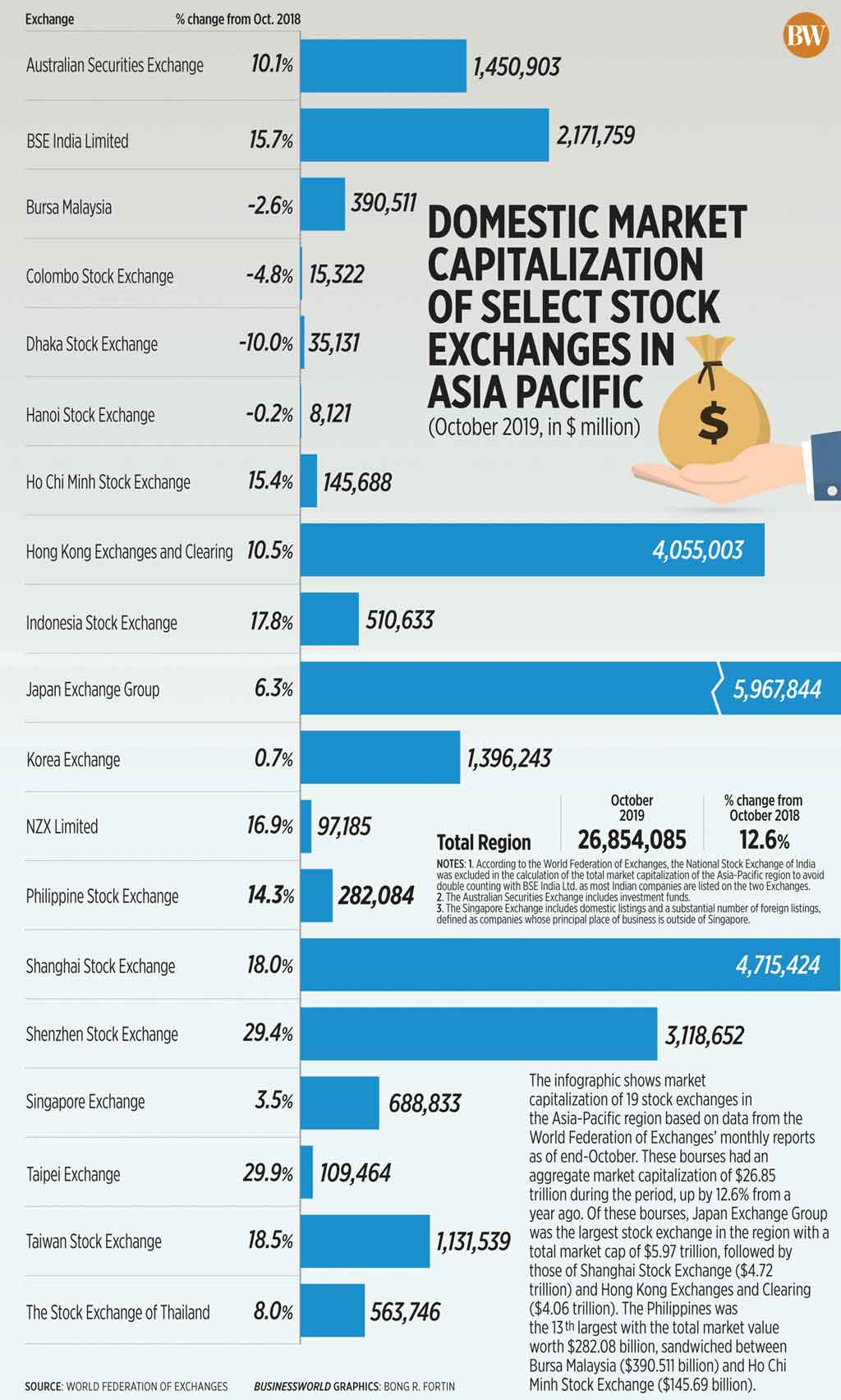 Domestic market capitalization of select stock exchanges in Asia Pacific