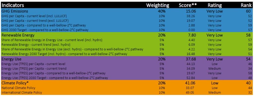 20191210 CCPI 氣候變遷績效指標