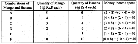 2nd PUC Economics Question Bank Chapter 2 Theory of Consumer Behaviour 2