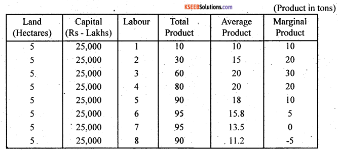2nd PUC Economics Question Bank Chapter 4 Production and Cost 4