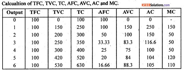 2nd PUC Economics Question Bank Chapter 4 Production and Cost 16