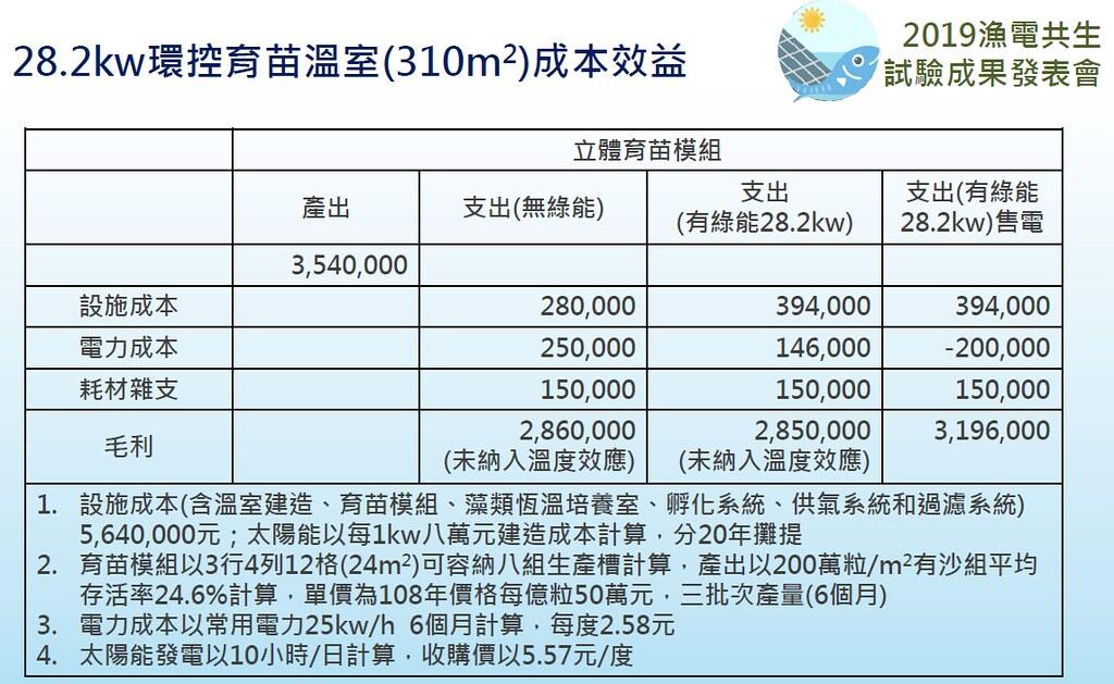 光電環控育苗溫室成本效益。台灣農業科技資源運籌管理學會提供