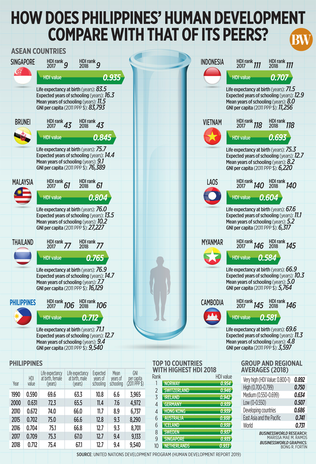 How does Philippines' human development compare with that of its peers?