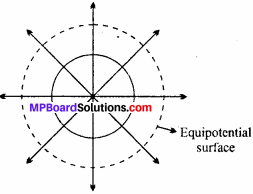 MP Board 12th Physics Chapter 2 Electrostatic Potential and Capacitance Important Questions - 10