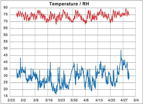 Temperature/RH